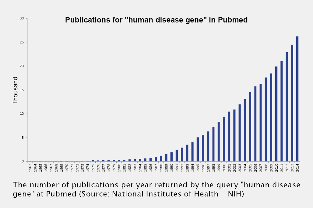 """Bar graph Publications for """"human disease gene"""" in Pudmed from 1962 to 2014"""