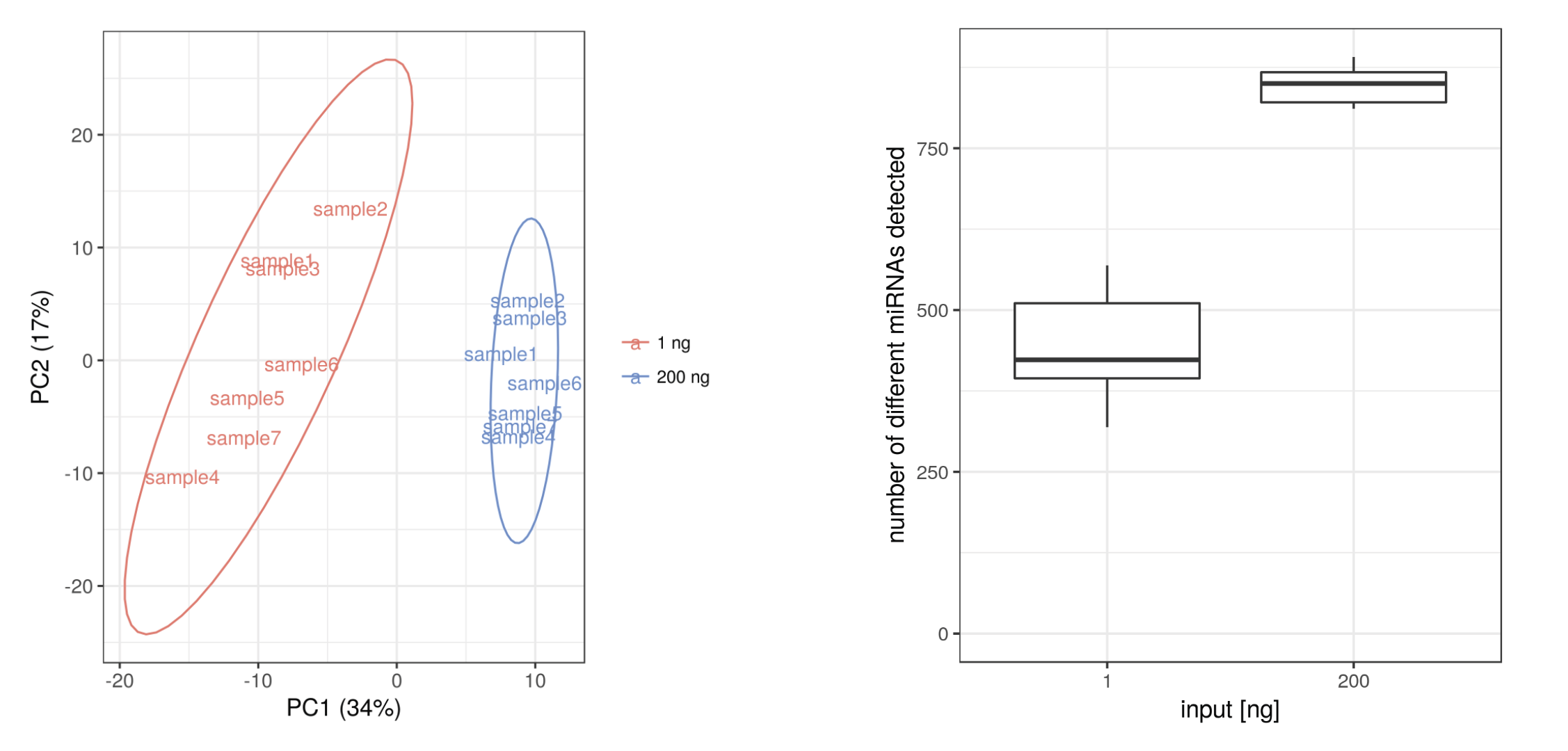 Figure 2: PCA plot of sequenced libraries prepared with 200 ng (blue) and 1 ng (red) RNA (left): reproducible results can be generated with as little as 1 ng RNA input. Corresponding boxplot of detected miRNAs with 200 ng and 1 ng RNA input (right).