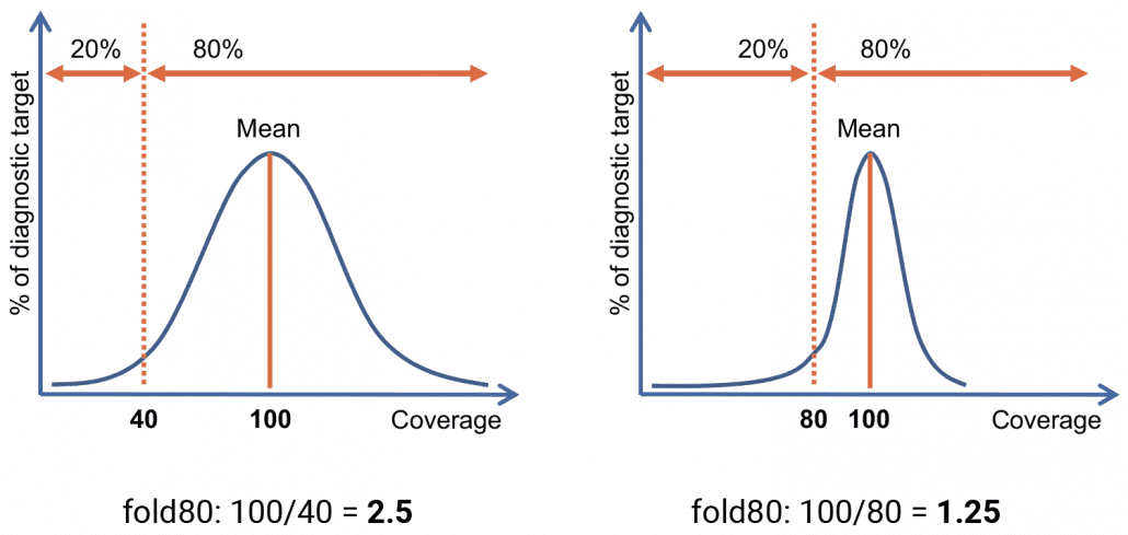 Figure 1: Evenness of coverage can be evaluated by the fold80 measure which represents the amount of additional sequencing needed to have 80% of all targets covered at the currently observed mean. It is computed as the mean coverage divided by the 20th percentile. Smaller values indicate tighter coverage distributions. Left, large fold80 values correspond to a wide distribution and uneven coverage; Right, small values correspond to a narrow distribution and even coverage.