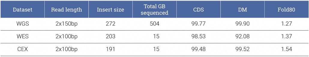 Table 1: Target regions covered (%) to at least 30x by unfiltered alignments for whole genome (WGS), standard whole-exome (WES), and CeGaT's optimized exome (CEX) data. CDS, coding sequences; DM, disease-causing non-coding mutations (see methods for details); fold80, evenness of coverage (smaller numbers indicate more even coverage).